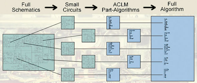 The GAC-1's algorithms can decrease pumping and increase loudness
