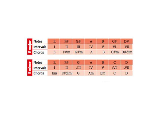 Learn your chord numbers