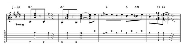 Using a clean-ish tone, this example follows the V chord through the descending run and semitone movement to the home chord template. This will obviously be a familiar idea by now but ideas like this never stop being useful, as blues is often based on tried and trusted ideas.