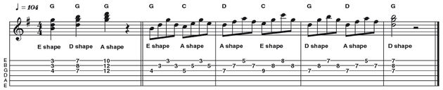 Example 1: Triadic Inversions - Triads (three-note chords) can be fingered using different inversions (ie different chord tones as the lowest note) to great effect on the top strings. Here is a I IV V progression in G (G C D), drawing on three different CAGED chord shapes.