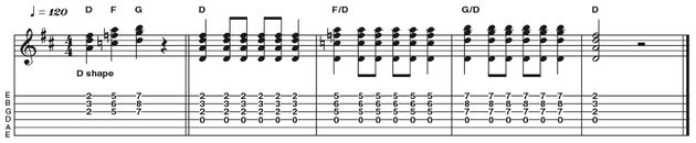 Example 2: Movable Triad shapes - This example uses the guitar's strength of moving one shape along the neck to change key. In this case we are shifting a major triad shape laterally, following a I bIII IV harmony, this time in D (D F G). Here we have the added benefit of the D on the open fourth string acting as a low string 'drone'.