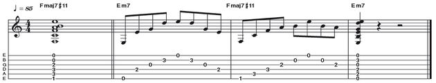 Example 28: Major 7 #11 - And now for a spot of Lydian tonality with this Fmaj7#11 chord (R 3 5 7 #11). This painfully simple fingering is essentially a stock E shape F barre chord, with the second and first strings ringing open, providing the #11 and maj7 intervals. A popular chord with '80s ballad rockers!