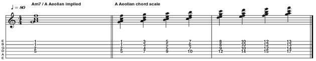 Example 44: A minor 7 as a Chord Scale - This example uses Am7 and A Aeolian in parallel to create a chord scale. By playing intervals from the scale on the top four strings to create a chord voicing, we can move each note of this voicing diatonically up or down the neck to generate a synthetic harmonised scale that can be used for colour against a static Am7 tonality.