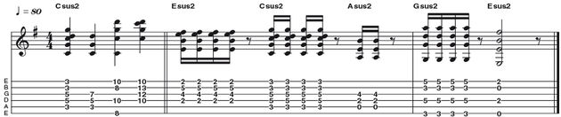 Example 6: Suspended 2nd - Whilst the sus4 chord sounds unresolved, its sus2 counterpart has an airy quality that can work well with crunchy or overdriven tones as well as clean. They make a great alternative to conventional power chords. Modern bands such as The Foo Fighters and Incubus make extensive use of these sounds, as did The Police.