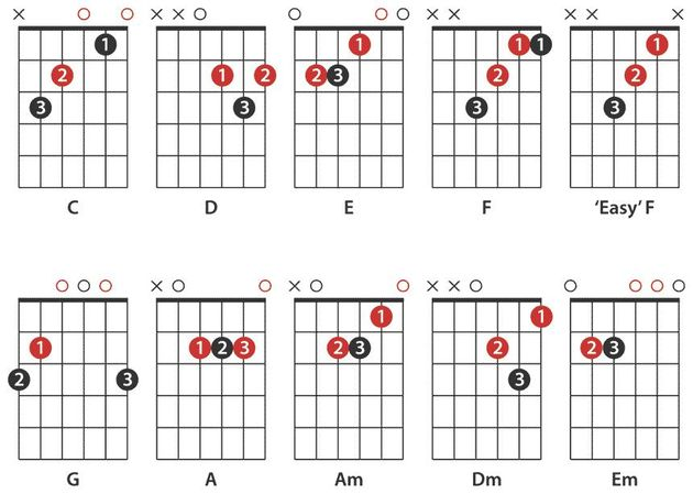 These are the best chords to learn first if you're just getting started. Make sure you learn the names of the chords as well as the finger patterns