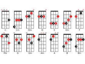 Ukulele: chords, tuning and scales for beginners