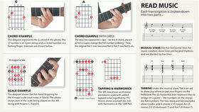 Guitar Techniques' User Guide: understand guitar tab and music